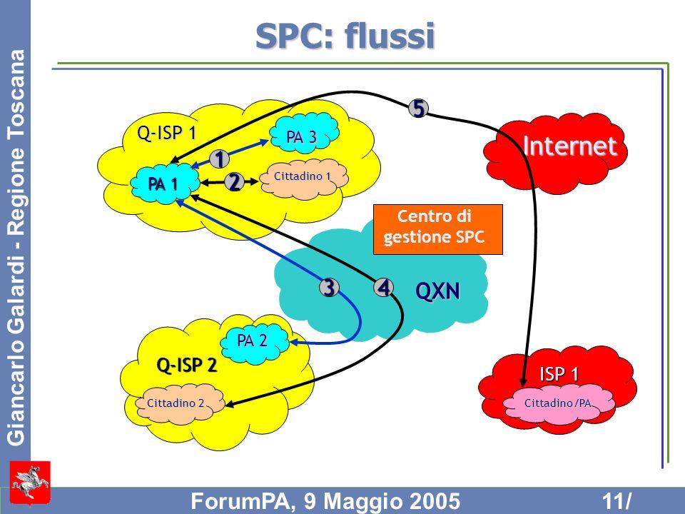SPC: flussi Internet QXN 5 3 4 1 2 Q-ISP 1 Q-ISP 2 ISP 1 PA 3 PA 1