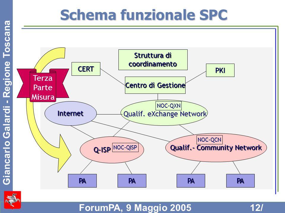 Schema funzionale SPC Terza Parte Misura Struttura di coordinamento