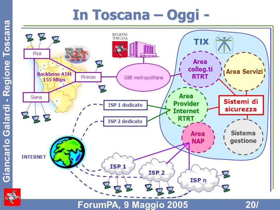 In Toscana – Oggi - Area. Provider. Internet. RTRT. Sistema. gestione. Area Servizi. colleg.ti.