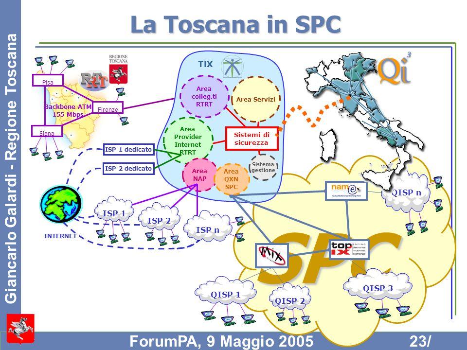La Toscana in SPC Area. Provider. Internet. RTRT. Sistema. gestione. Area Servizi. colleg.ti.