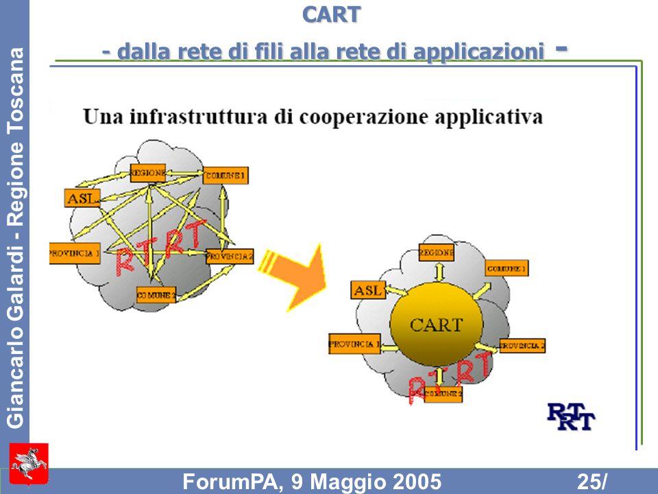 CART - dalla rete di fili alla rete di applicazioni -