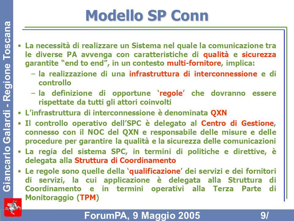 Modello SP Conn