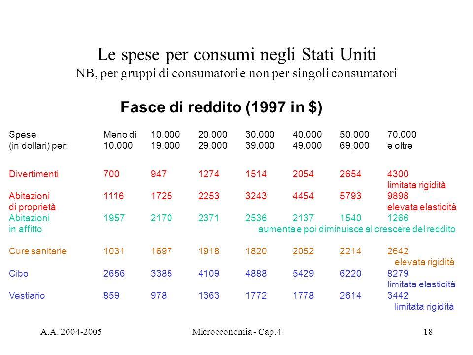 Le spese per consumi negli Stati Uniti NB, per gruppi di consumatori e non per singoli consumatori