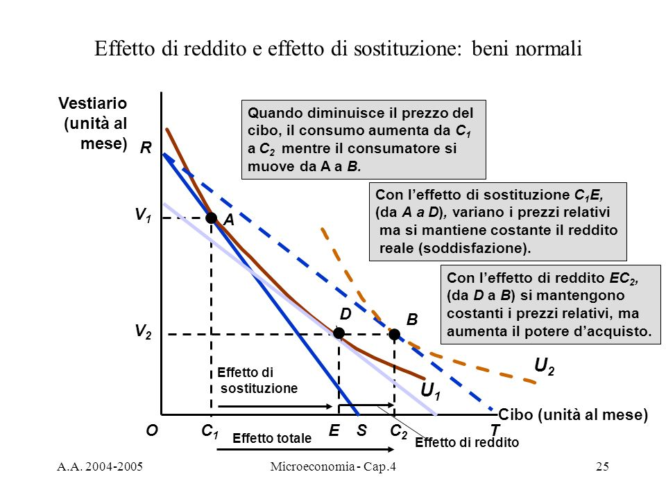 Effetto di reddito e effetto di sostituzione: beni normali