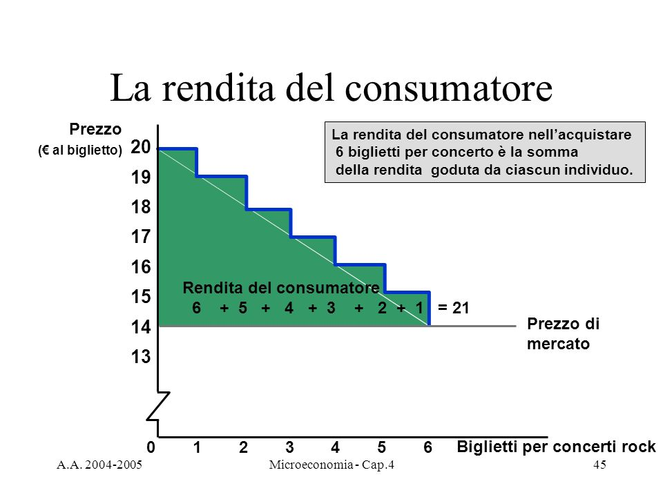 La rendita del consumatore