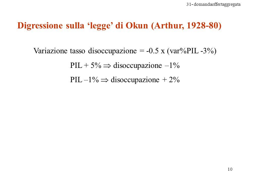 Digressione sulla 'legge' di Okun (Arthur, 1928-80)
