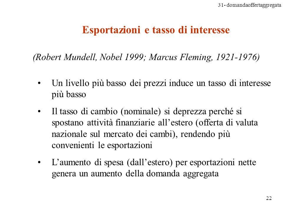 Esportazioni e tasso di interesse