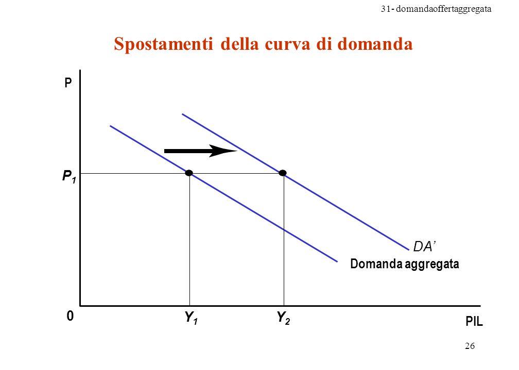 Spostamenti della curva di domanda
