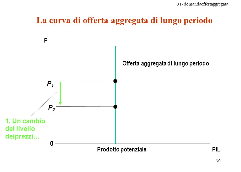 La curva di offerta aggregata di lungo periodo