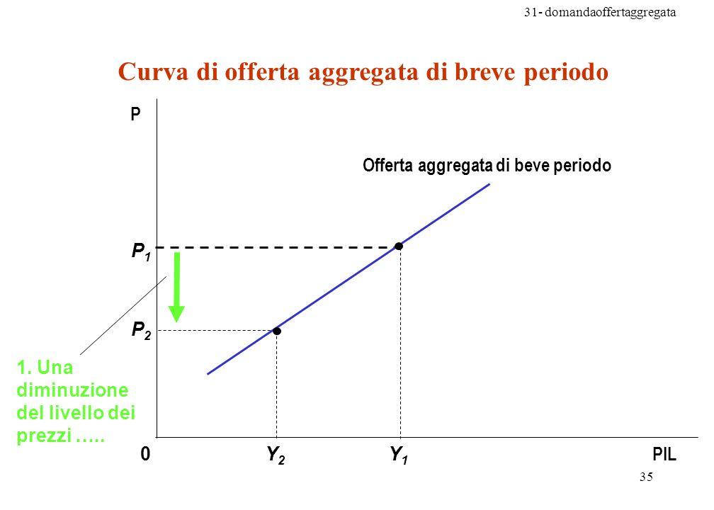 Curva di offerta aggregata di breve periodo