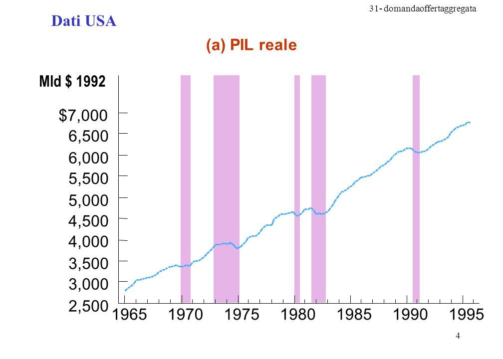 Dati USA (a) PIL reale. Mld $ 1992. 1965. 1970. 1975. 1980. 1985. 1990. 1995. 2,500. 3,000.