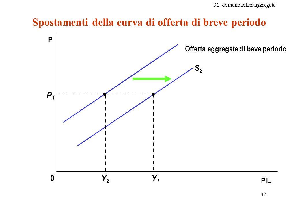 Spostamenti della curva di offerta di breve periodo