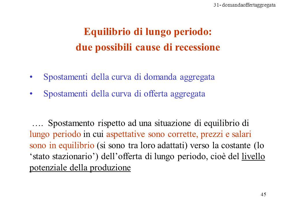 Equilibrio di lungo periodo: due possibili cause di recessione