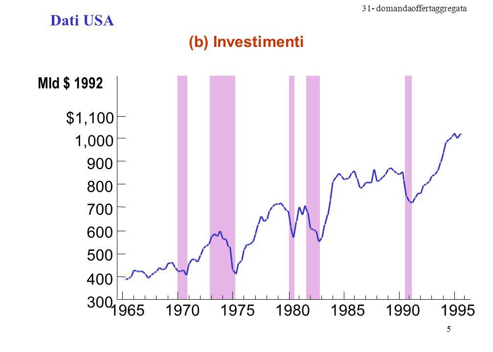 Dati USA (b) Investimenti. Mld $ 1992. 300. 400. 500. 600. 700. 800. 900. 1,000. $1,100. 1965.