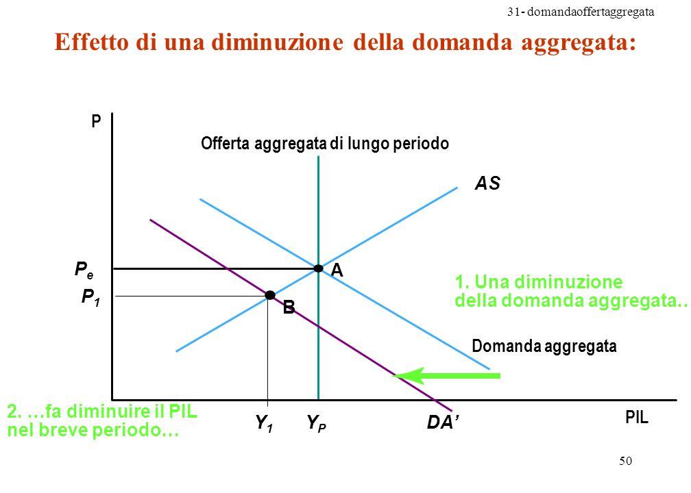 Effetto di una diminuzione della domanda aggregata: