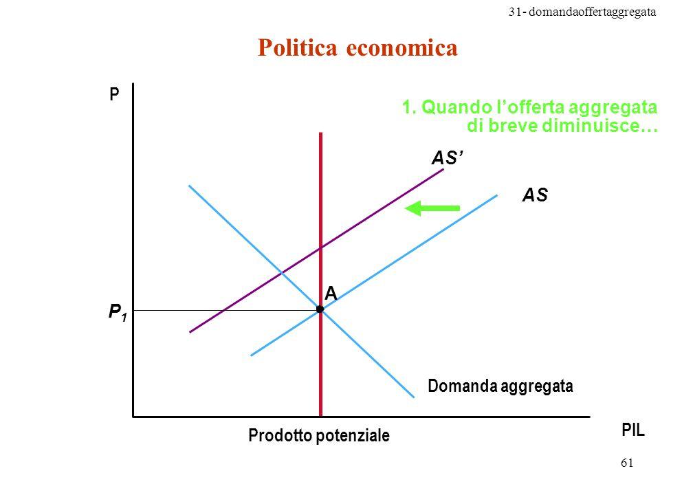 Politica economica P 1. Quando l'offerta aggregata