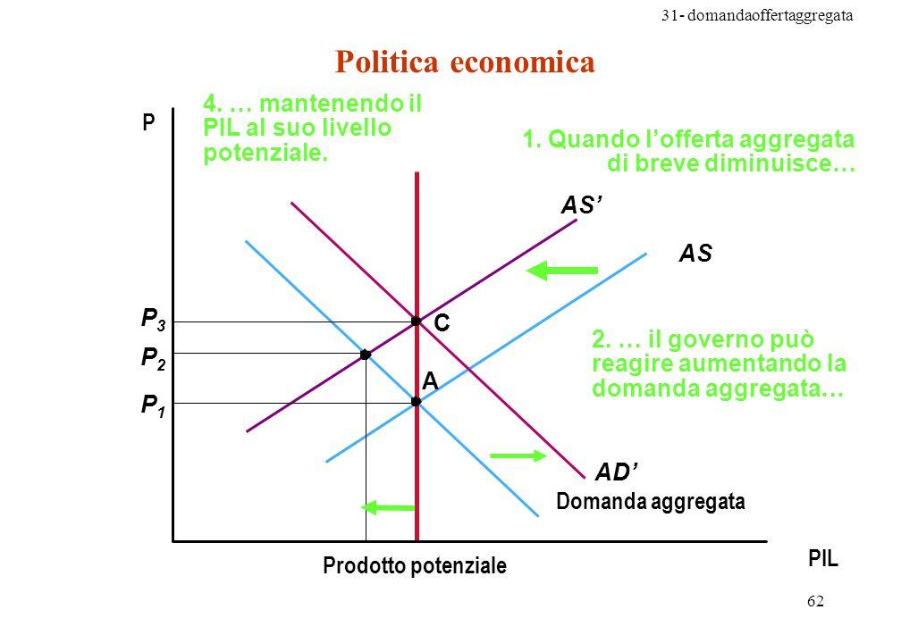Politica economica 4. … mantenendo il PIL al suo livello potenziale. P