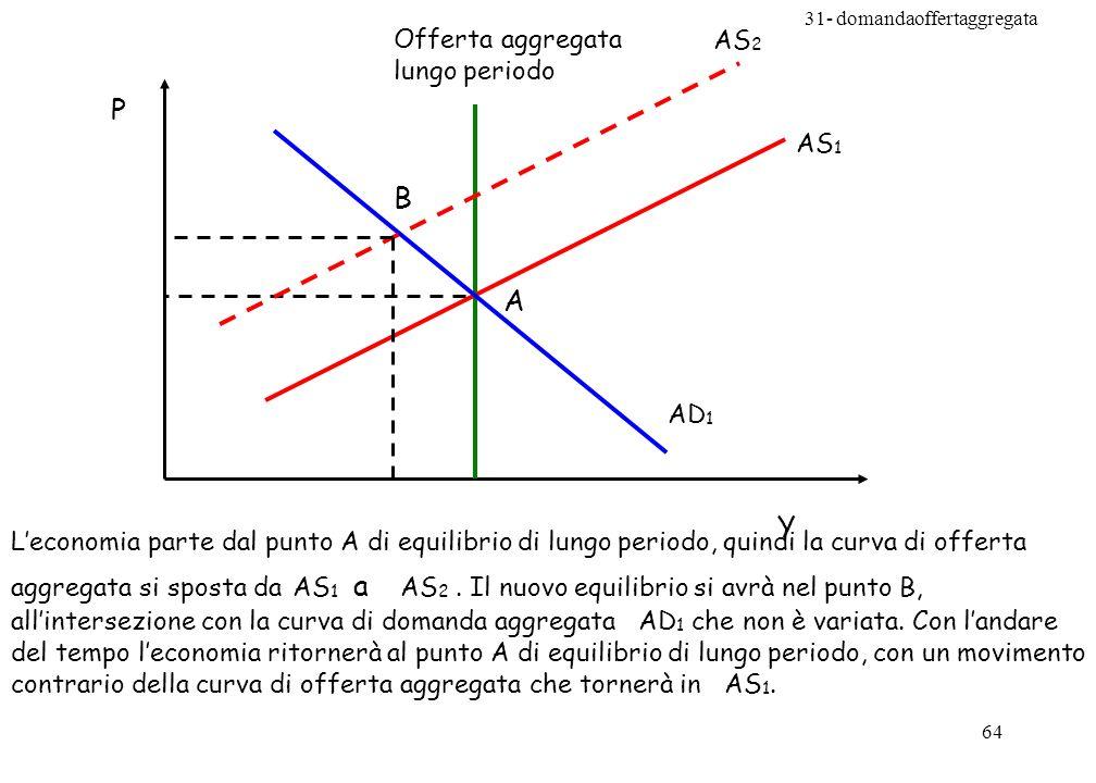 P B A Y Offerta aggregata lungo periodo AS2 AS1 AD1