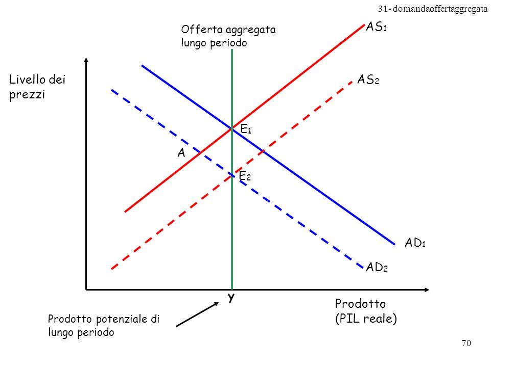 y AD1 AS1 Livello dei prezzi Prodotto (PIL reale) E1 AS2 E2 AD2 A