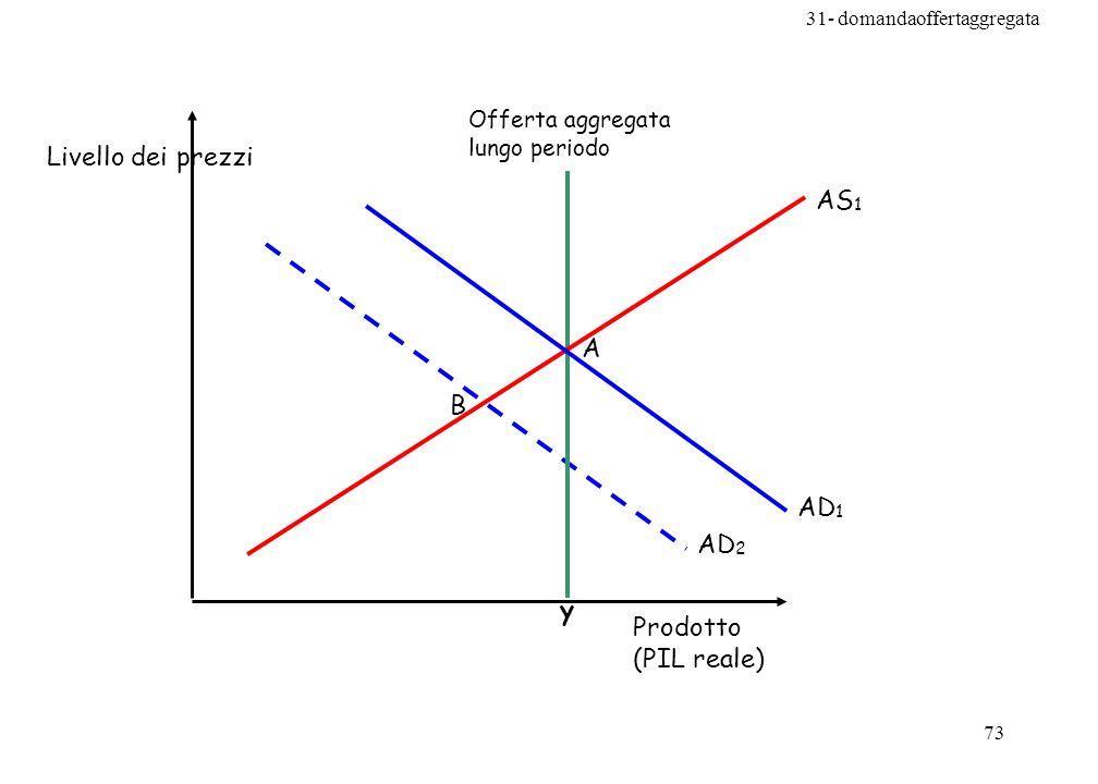 Livello dei prezzi AS1 A B AD1 AD2 y Prodotto (PIL reale)