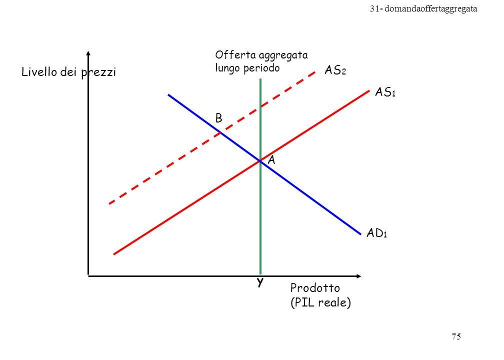 AS2 Livello dei prezzi AS1 B A AD1 y Prodotto (PIL reale)