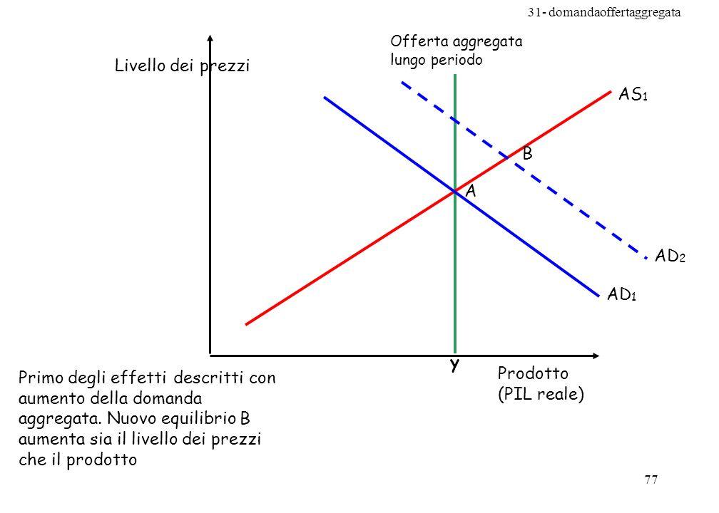 Livello dei prezzi AS1 B A AD2 AD1 y Prodotto (PIL reale)