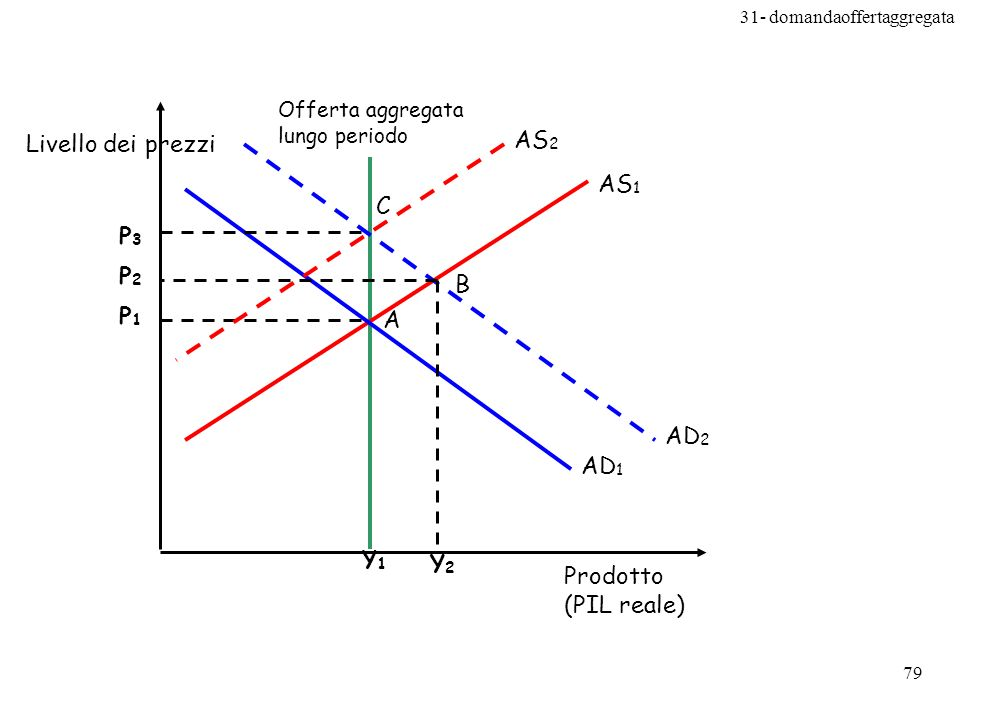AS2 Livello dei prezzi AS1 C P3 P2 B P1 A AD2 AD1 Y1 Y2