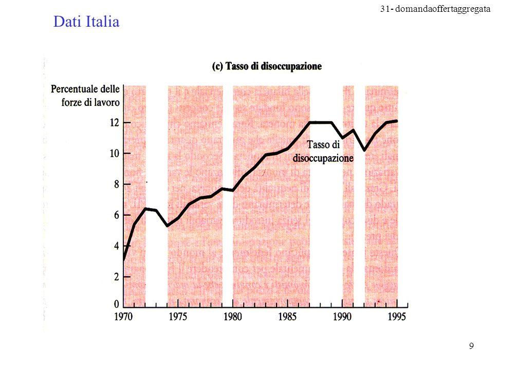 Dati Italia