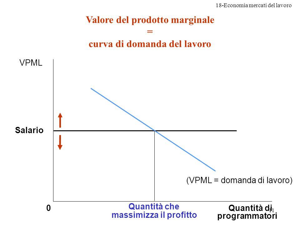 Valore del prodotto marginale = curva di domanda del lavoro