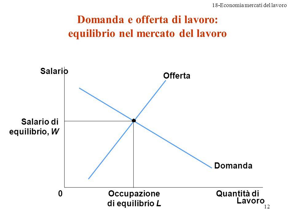 Domanda e offerta di lavoro: equilibrio nel mercato del lavoro