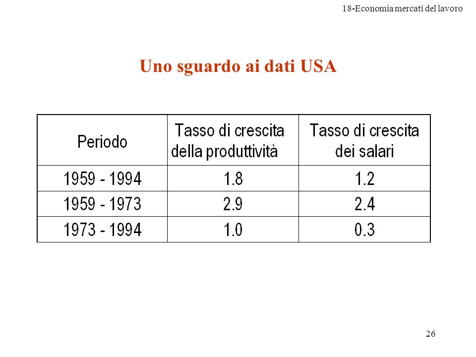 Uno sguardo ai dati USA