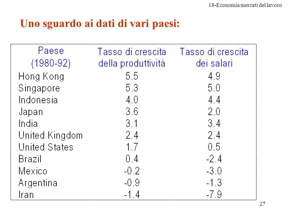Uno sguardo ai dati di vari paesi: