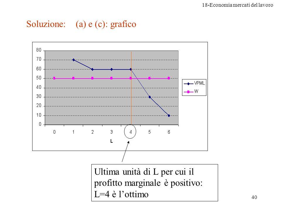 Soluzione: (a) e (c): grafico