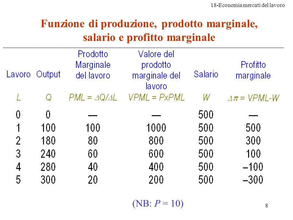 Funzione di produzione, prodotto marginale, salario e profitto marginale