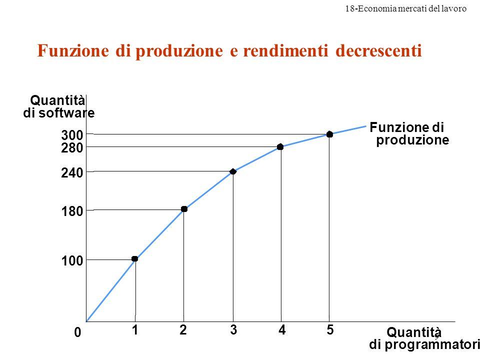 Funzione di produzione e rendimenti decrescenti