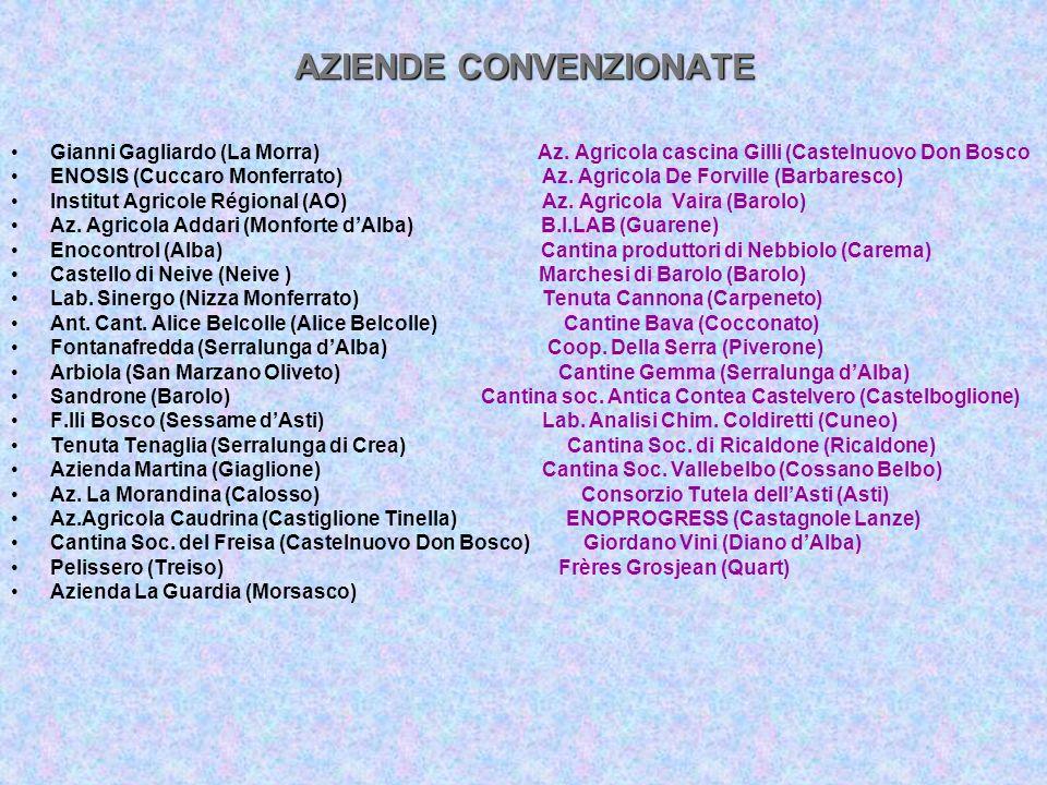 AZIENDE CONVENZIONATE