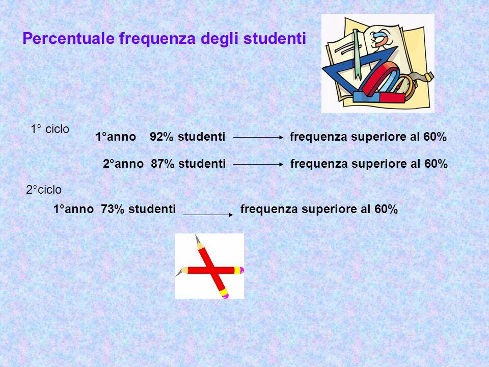 Percentuale frequenza degli studenti