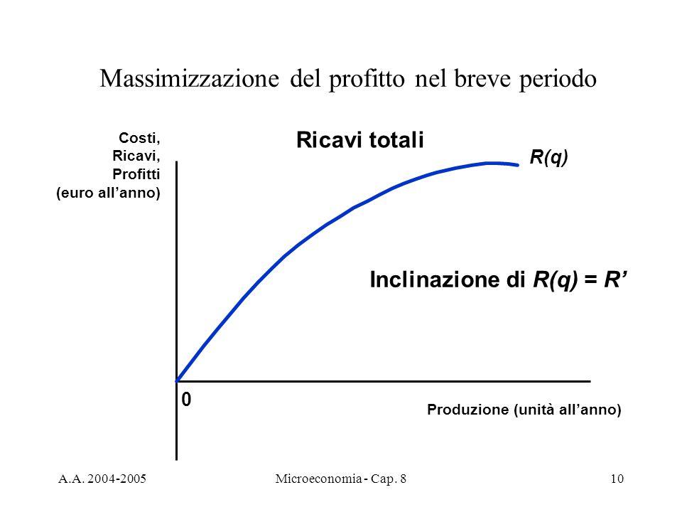 Massimizzazione del profitto nel breve periodo