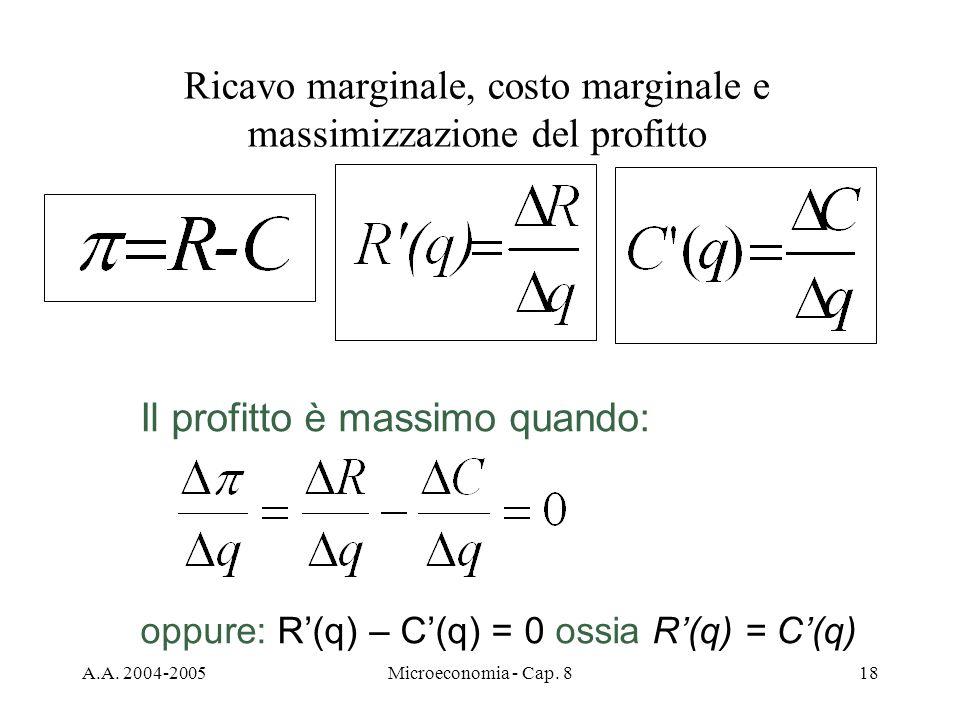 Ricavo marginale, costo marginale e massimizzazione del profitto