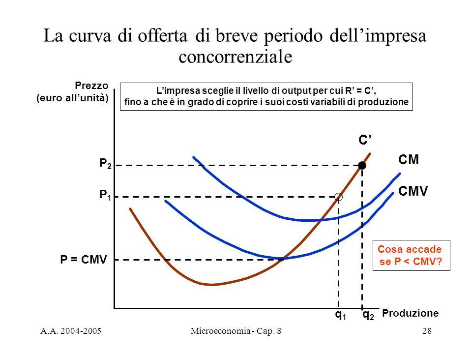 La curva di offerta di breve periodo dell'impresa concorrenziale