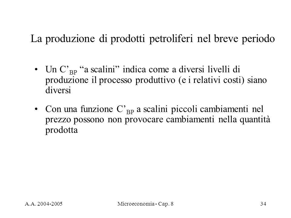 La produzione di prodotti petroliferi nel breve periodo