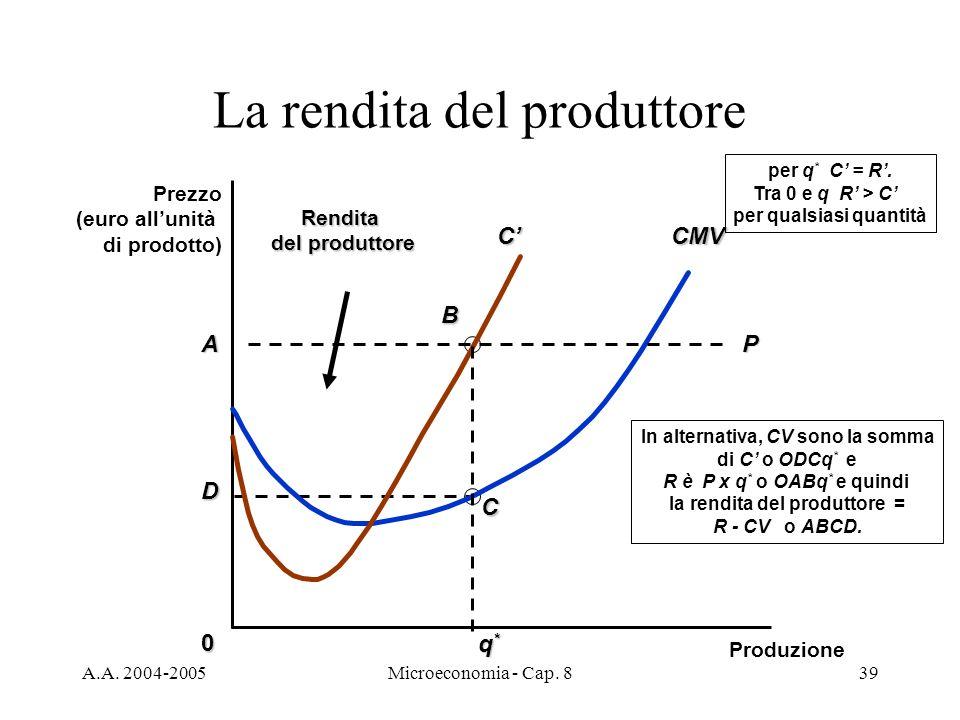 La rendita del produttore