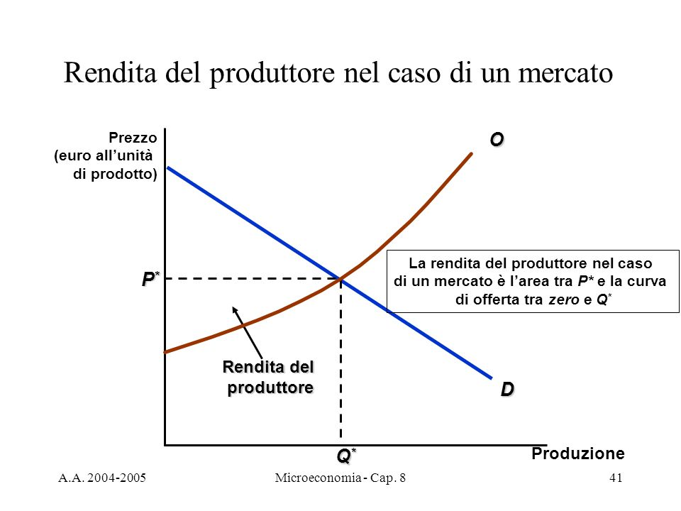 Rendita del produttore nel caso di un mercato