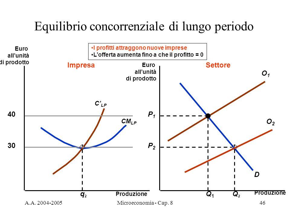 Equilibrio concorrenziale di lungo periodo