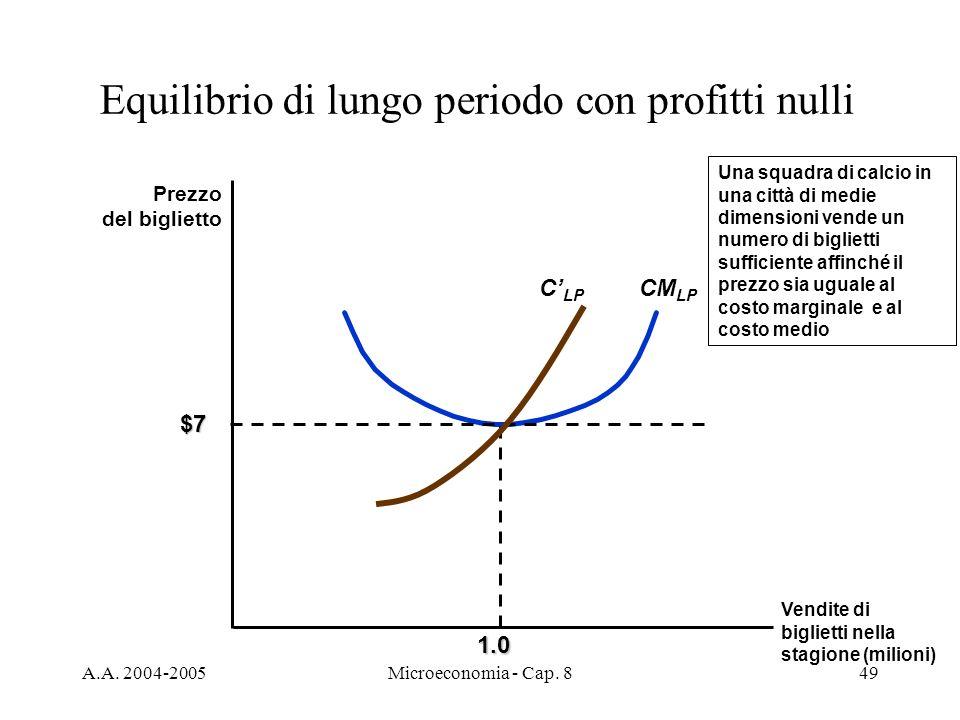 Equilibrio di lungo periodo con profitti nulli