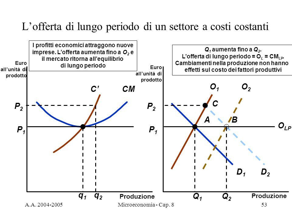 L'offerta di lungo periodo di un settore a costi costanti