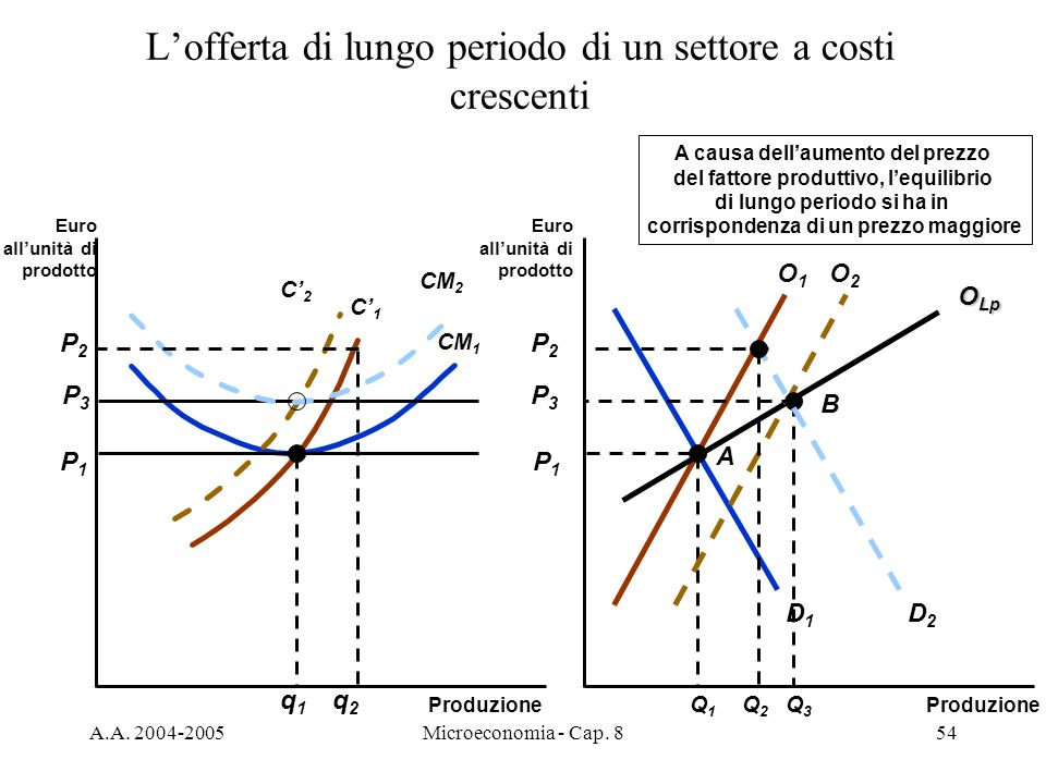 L'offerta di lungo periodo di un settore a costi crescenti