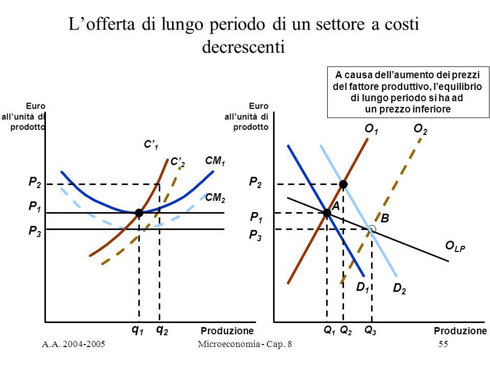 L'offerta di lungo periodo di un settore a costi decrescenti