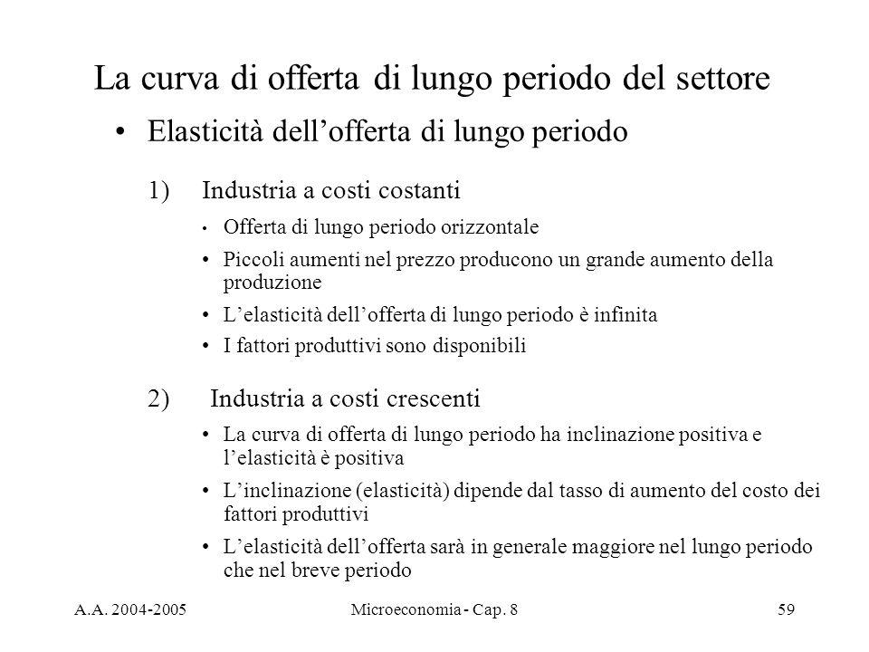 La curva di offerta di lungo periodo del settore