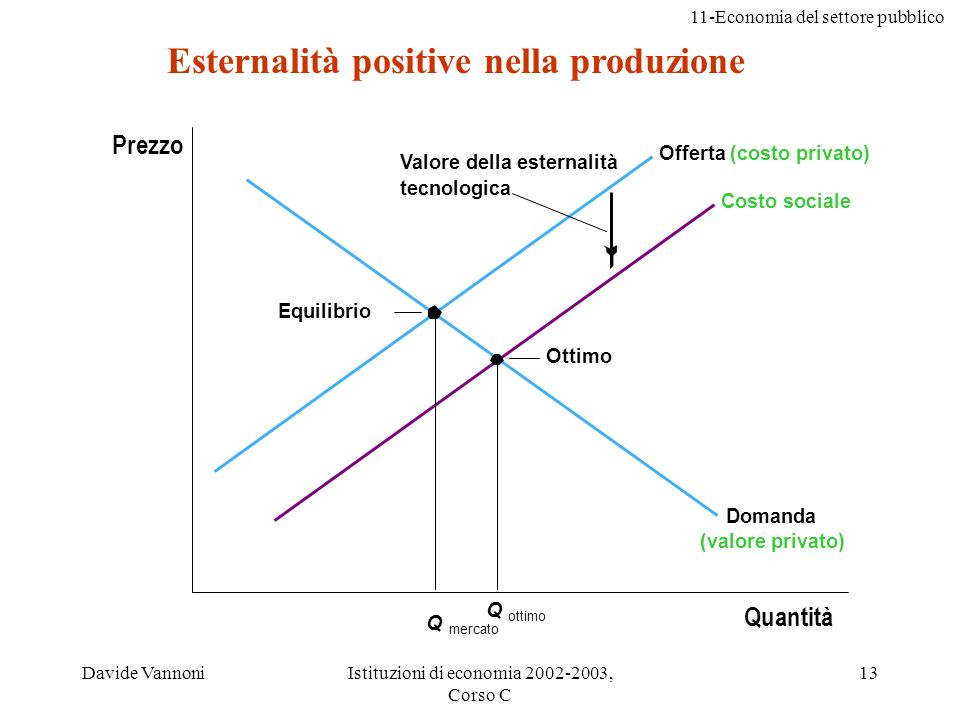 Esternalità positive nella produzione